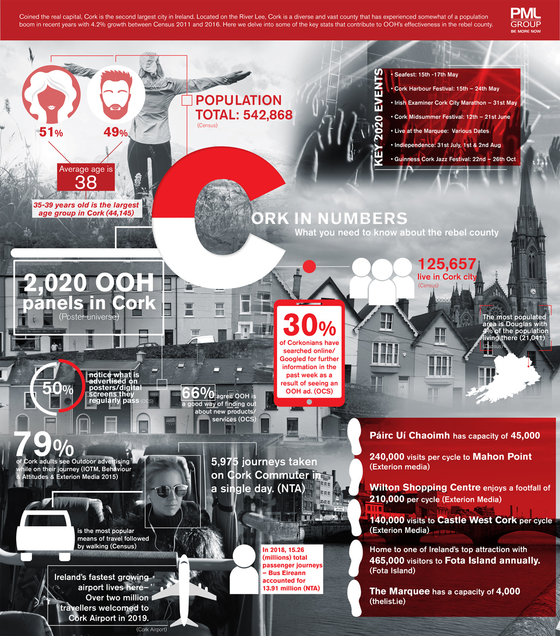 Cork in Numbers