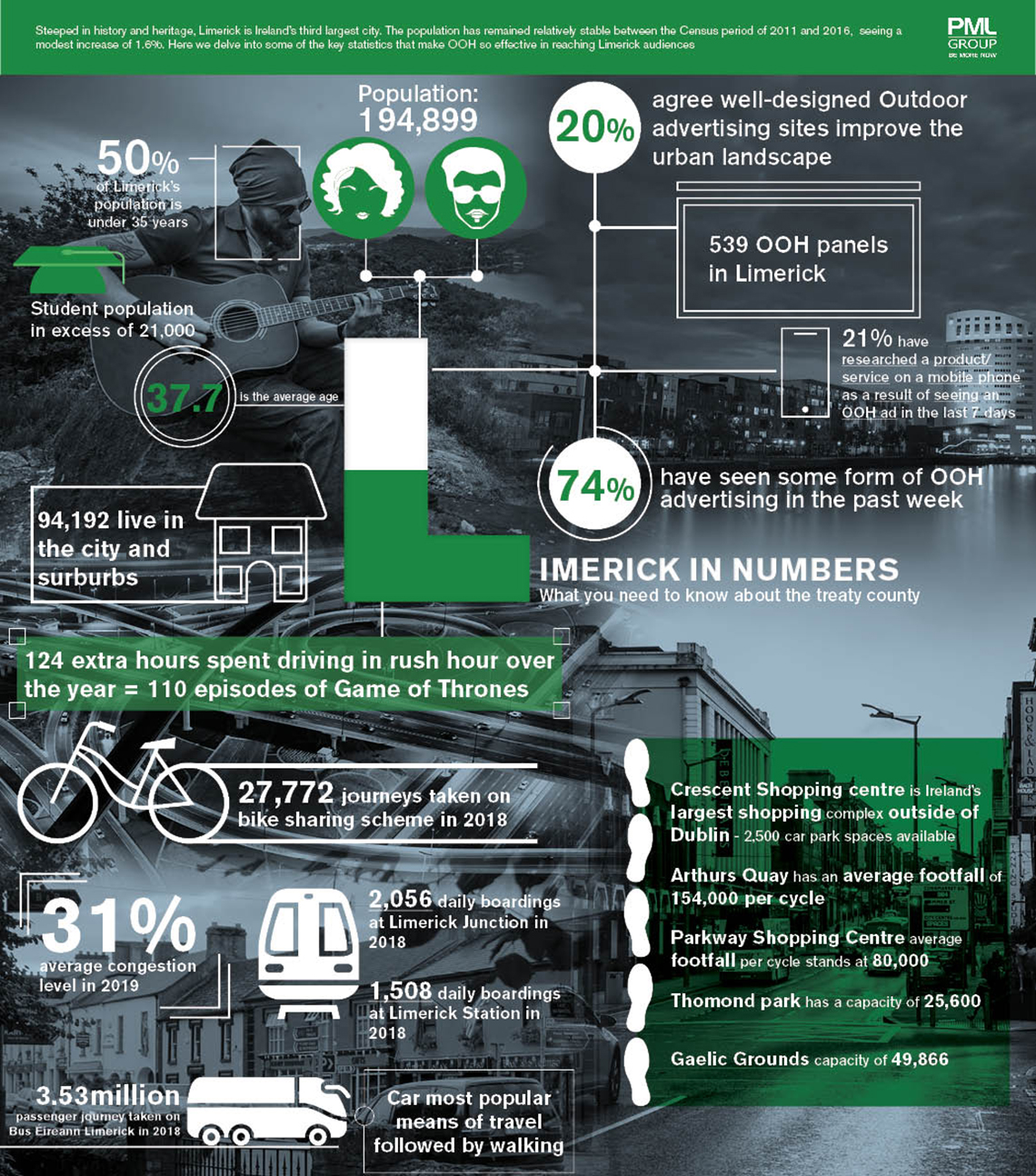 Limerick in Number inforgraphic research piece