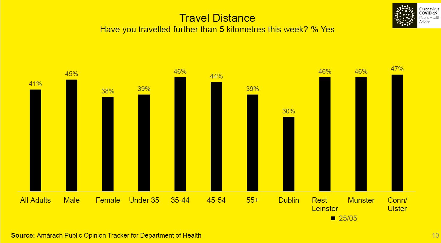 Travel Distance chart asking have you travelled further than 5km this week