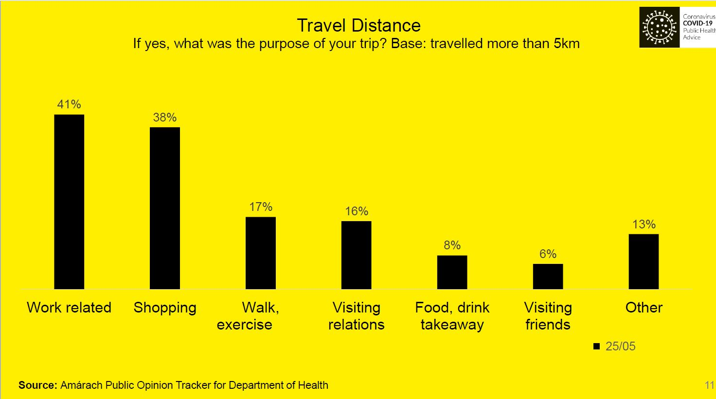 travel distance: what was purpose for travelling outside 5km