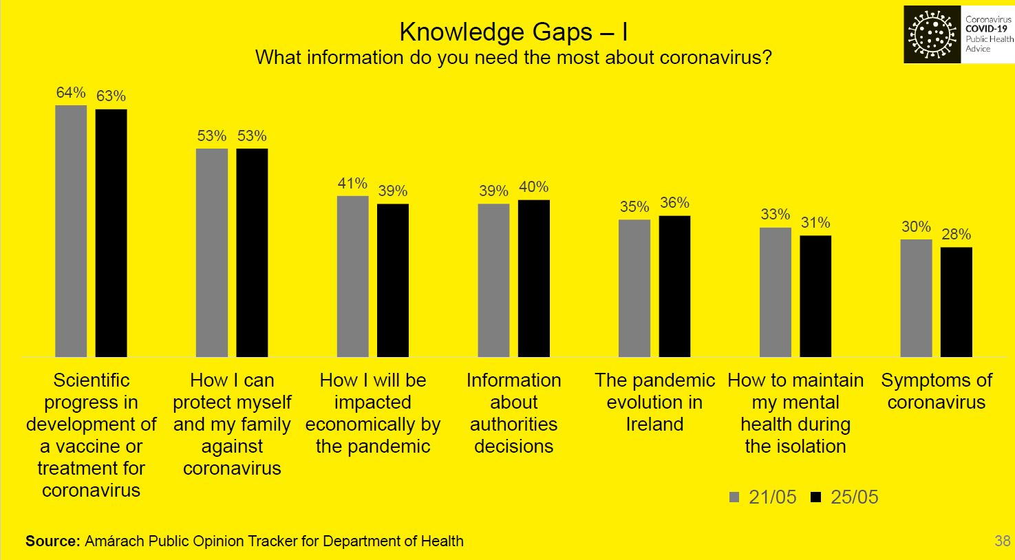 Knowledge Gap - What information do you need the most about coronavirus