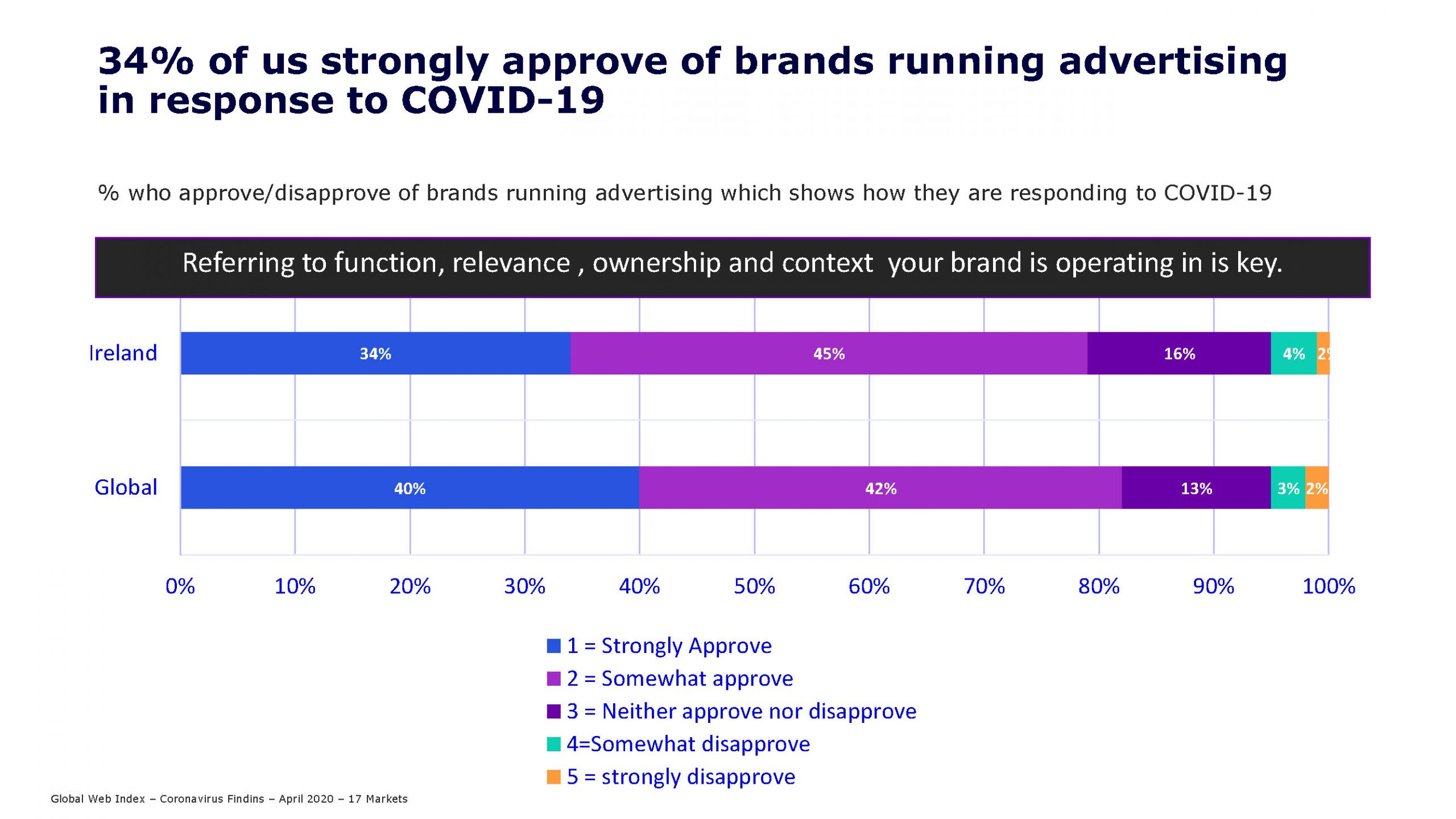 34% of us strongly approve of brands running advertising in response to Covid-19