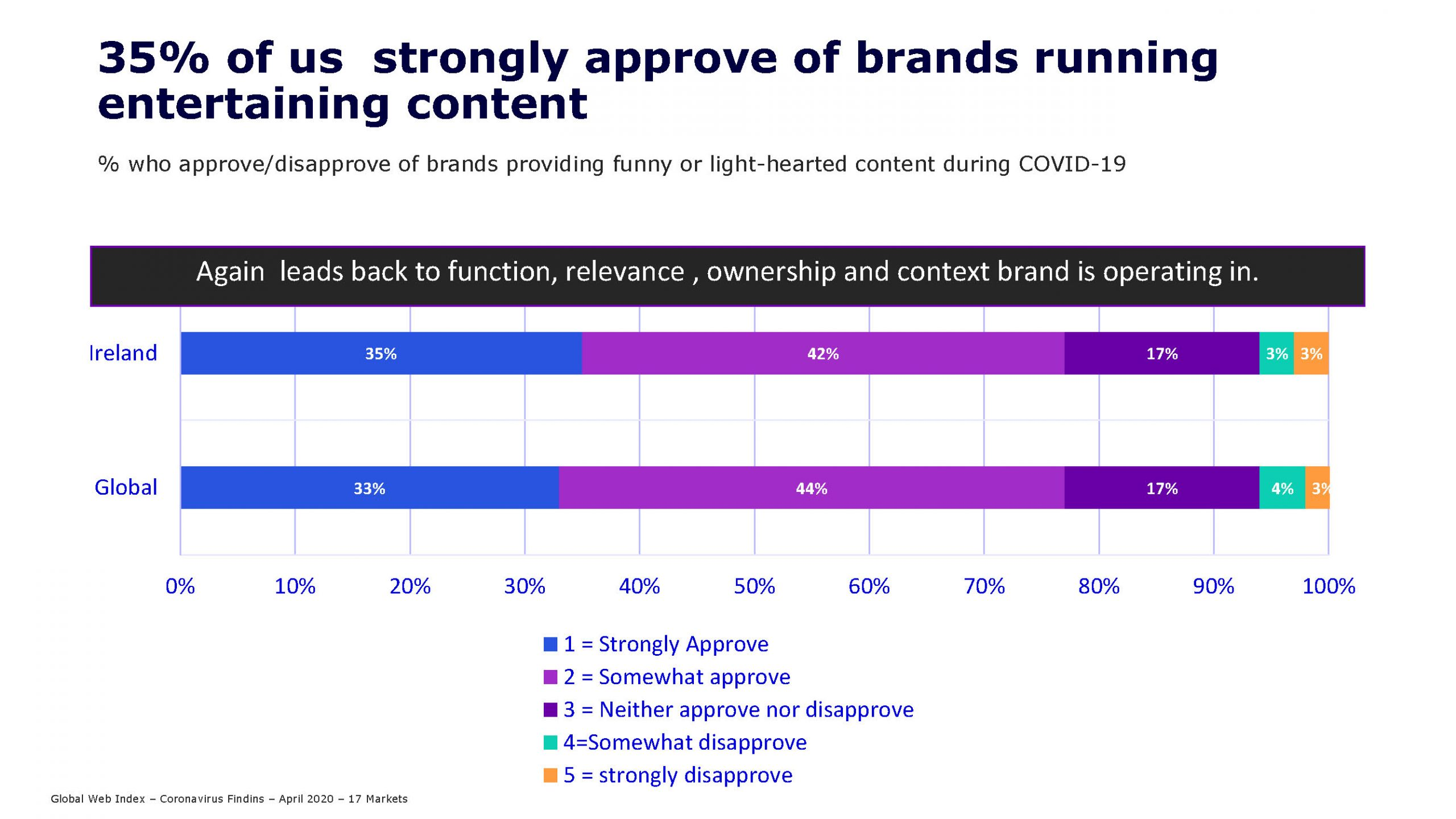 35% of us strongly approve of brands running entertaining content
