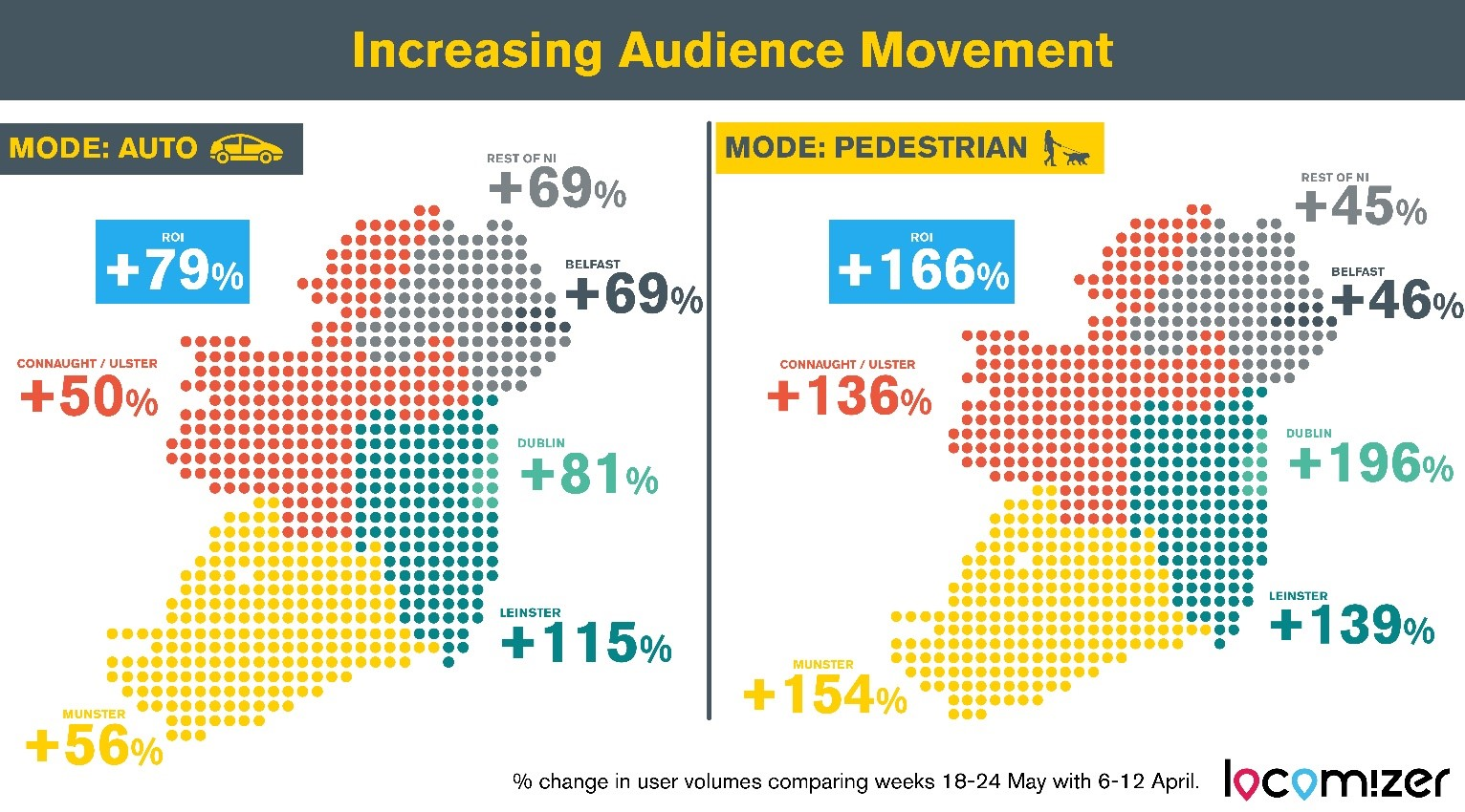 Increasing Audience movement map for IOI
