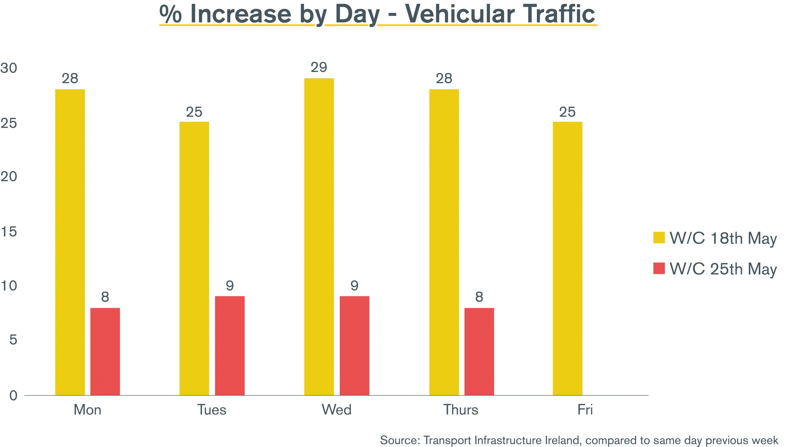 Percentage Increase by Day - Vehicular Traffic chart