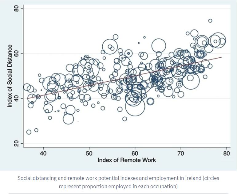 Social Distancing and remote work potential indexes and employment in Ireland