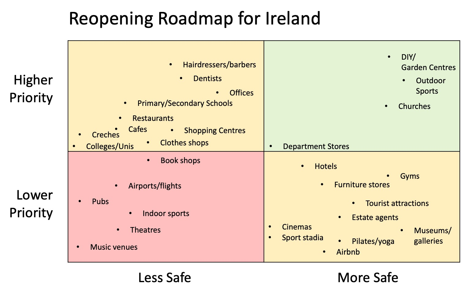 Reopening Roadmap for Ireland from May to August