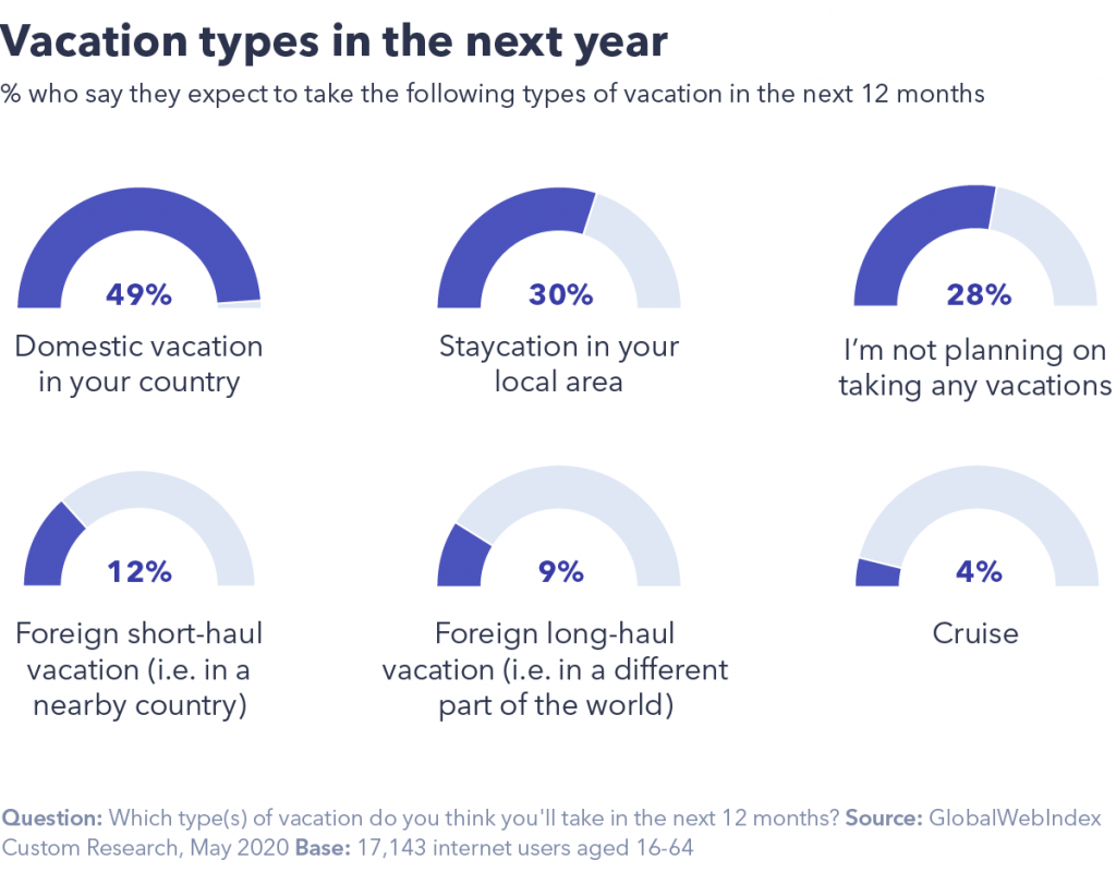 Global Web Index chart of the Vacations people will take in the next 12 months