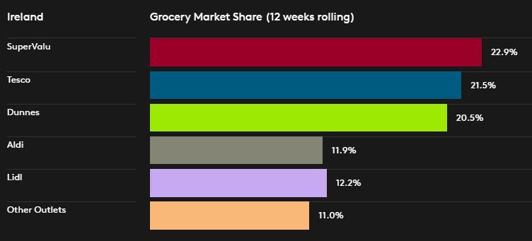 Kantar Grocery Share
