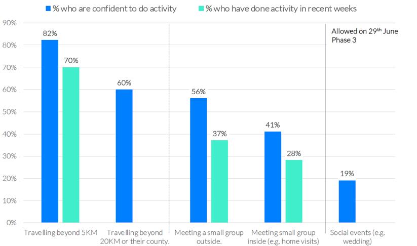 Core public confidence