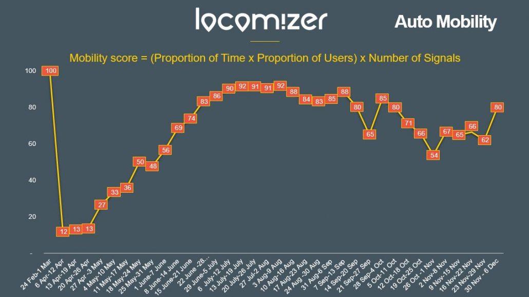 Locomizer