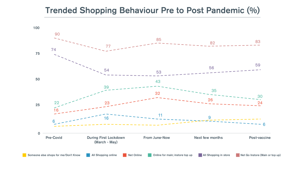 Retail Shopping Habits