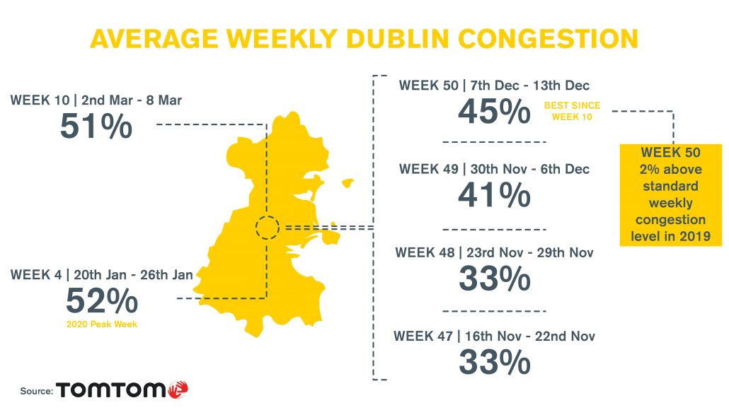 TomTom_DublinCongestion_WEEK50