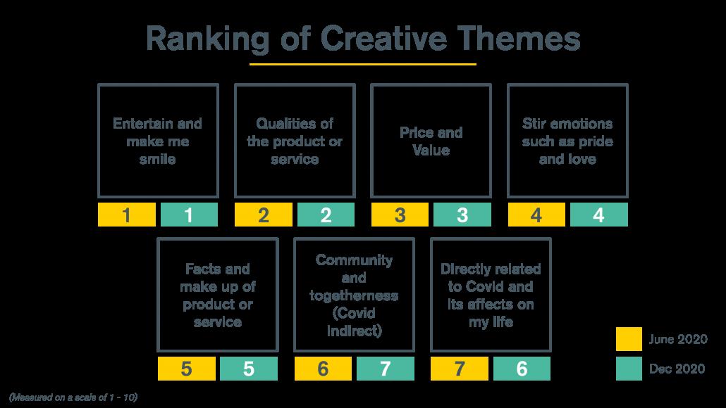 Creative Themes Ranked