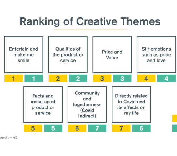 Creative themes