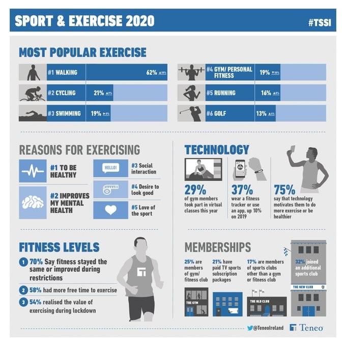Teneo Exercise