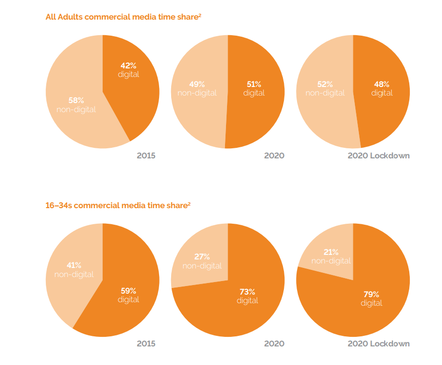 IPA Charts showing graphs around adults consumption of media