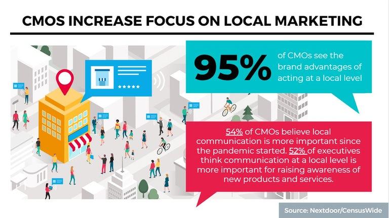 CMOS increase focus on local marketing