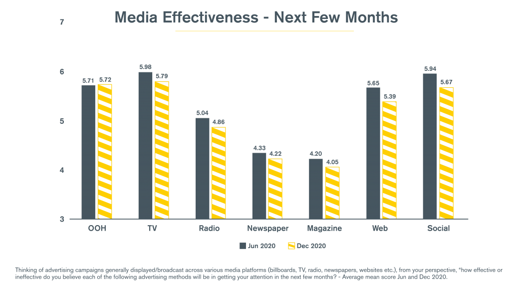 Media Effectiveness OOH