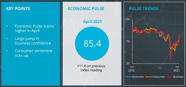 BOI Economic Pulse