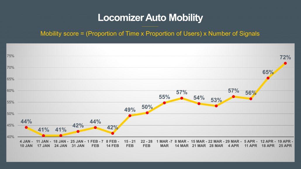 Locomizer Mobility