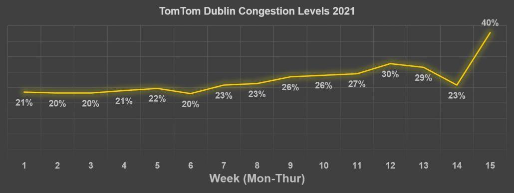 Tom Tom Congestion