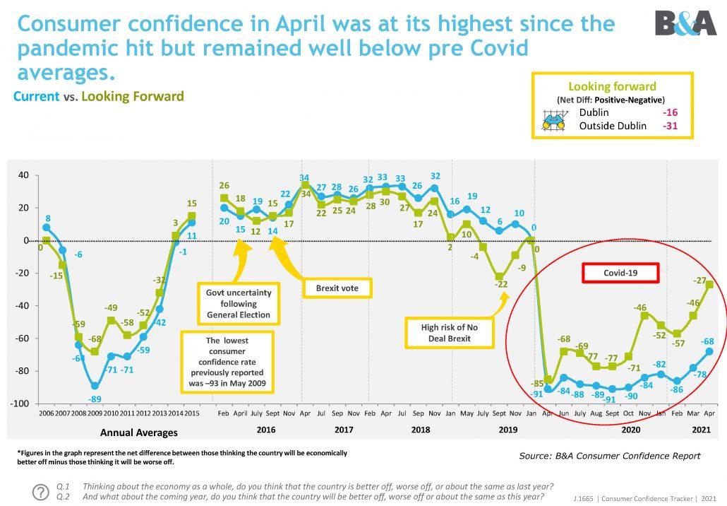 Banda-Consumer-Confidence-April-2021