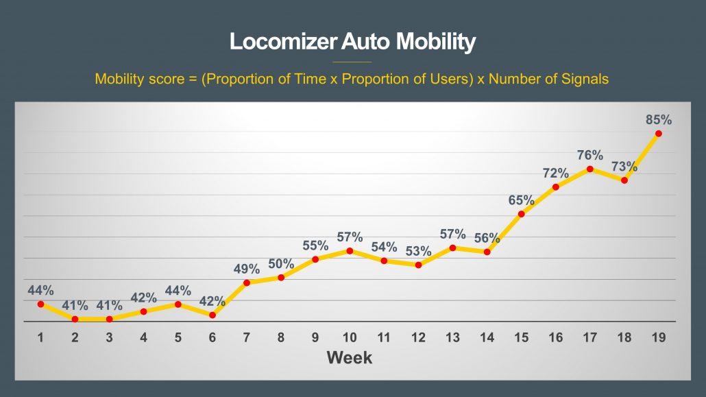 Locomizer Mobility Now Near Next OOH