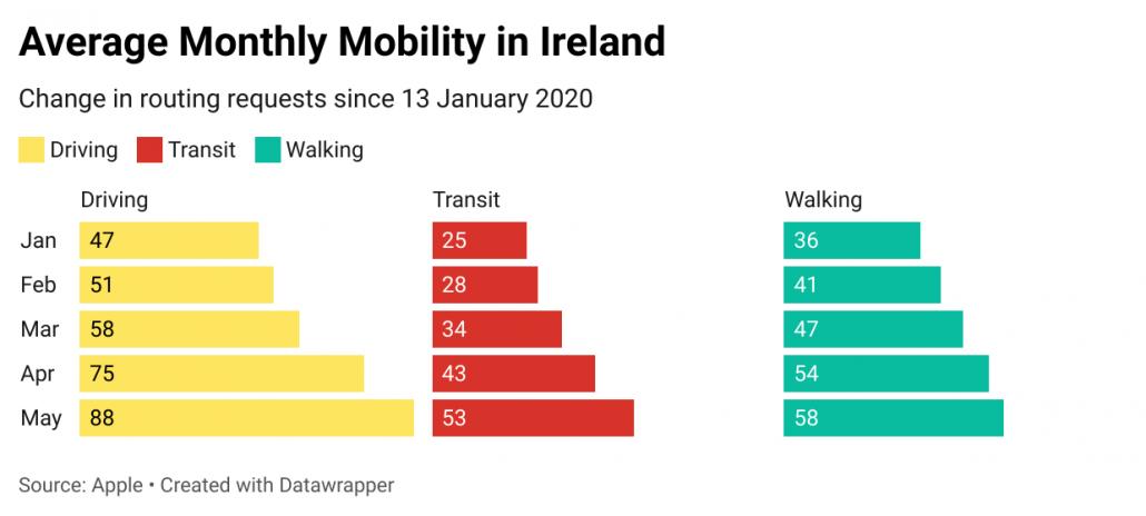 Mobility Apple Now Near Next