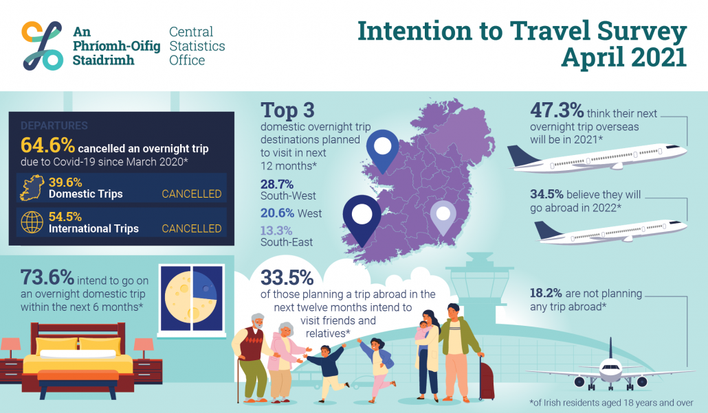 CSO Travel Survey