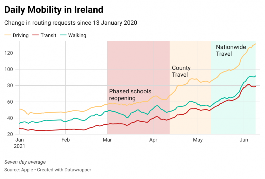 daily-mobility-in-ireland