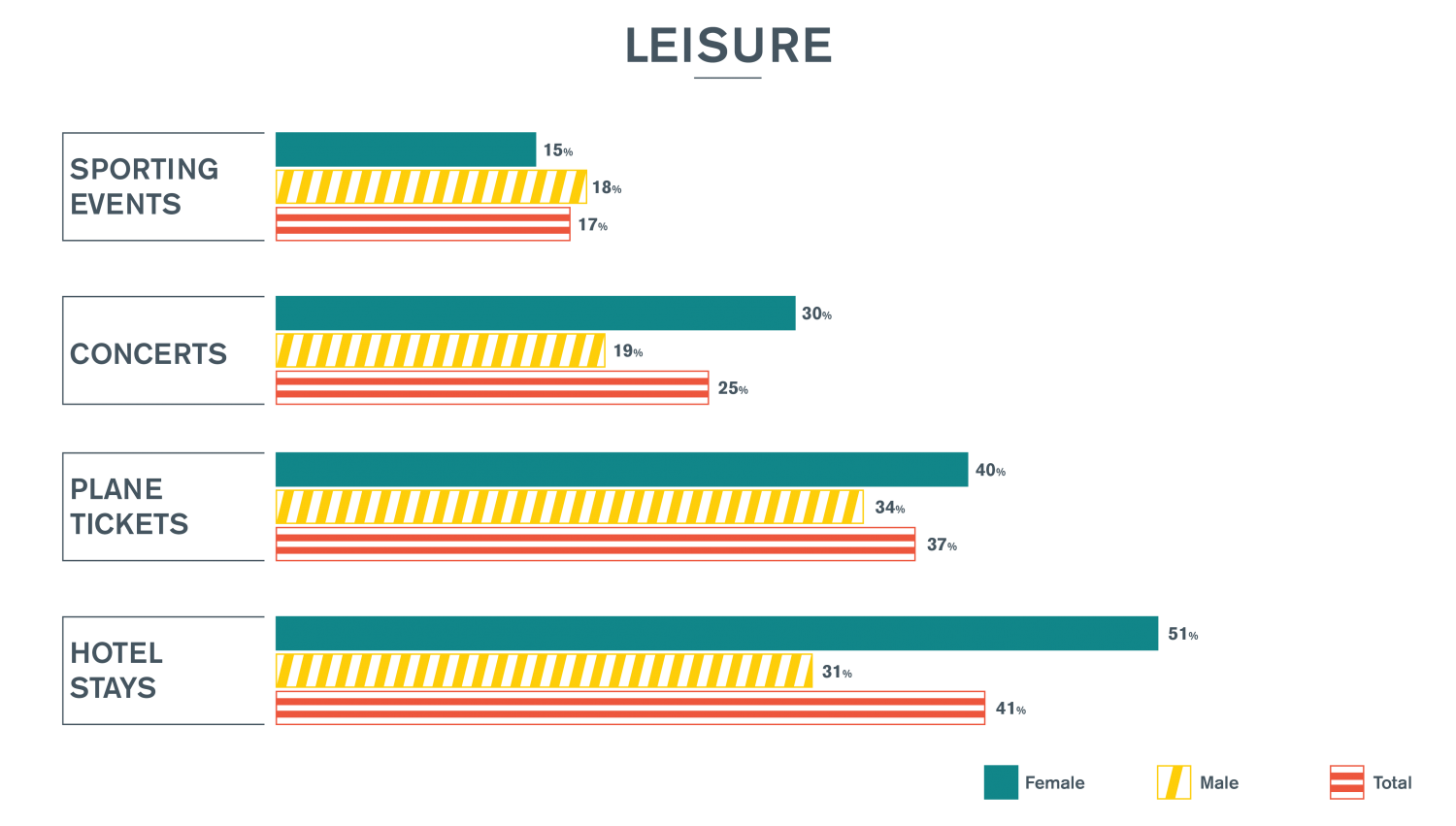 Spending Time Research Leisure Chart