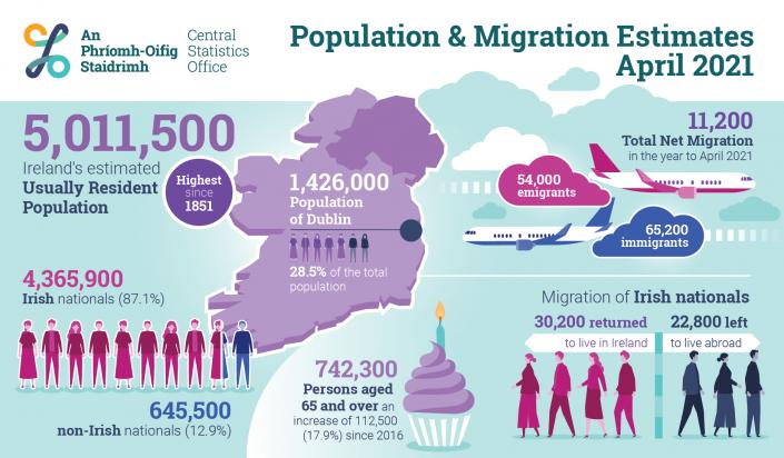 CSO Infographic